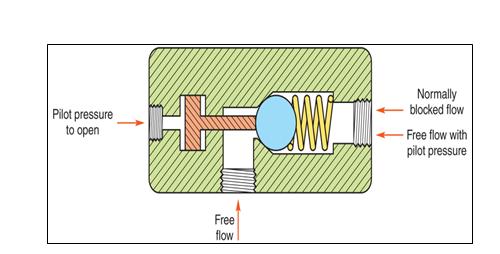 Fig. 7 Pilot check valve