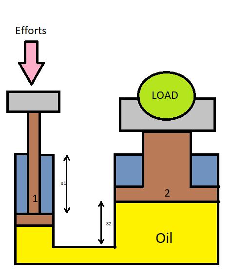 Fig. 1 Basic Hydraulic jack