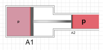 Fig. 1 Pressure Multiplication