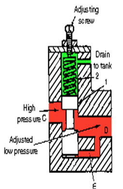 Fig. 7 Construction of pressure reducing valve