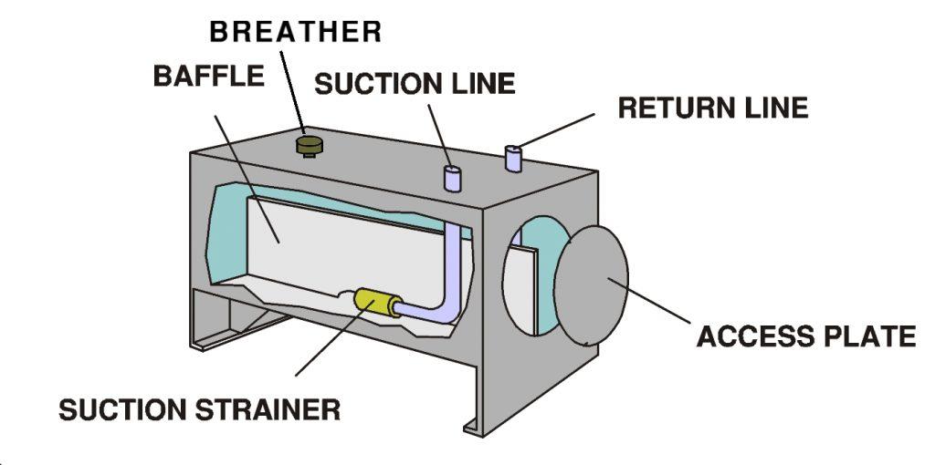 Fig. 9 Hydraulic tank