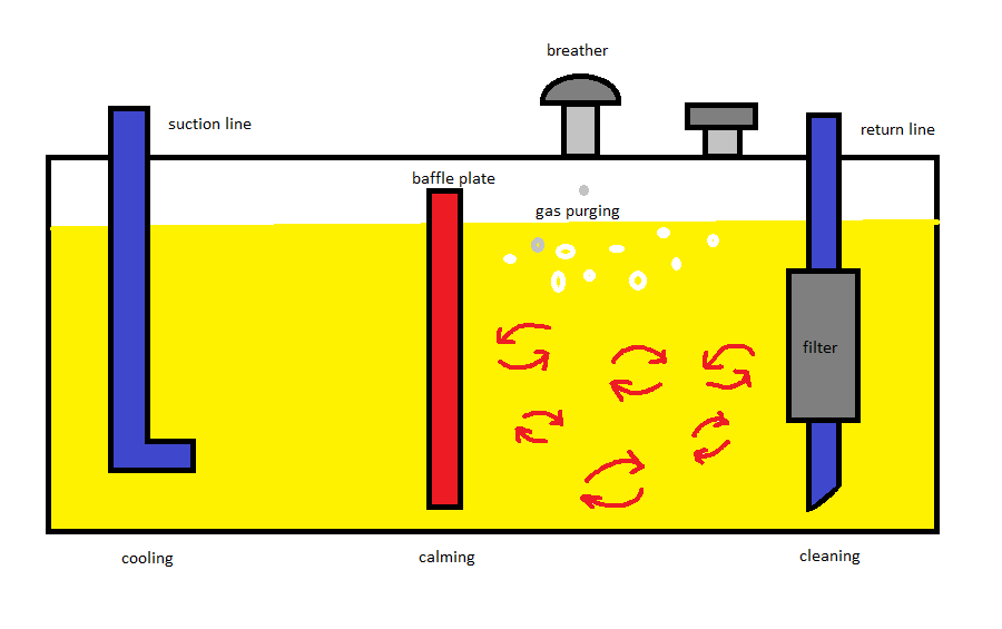 Fig. 10 Processes in hydraulic tank