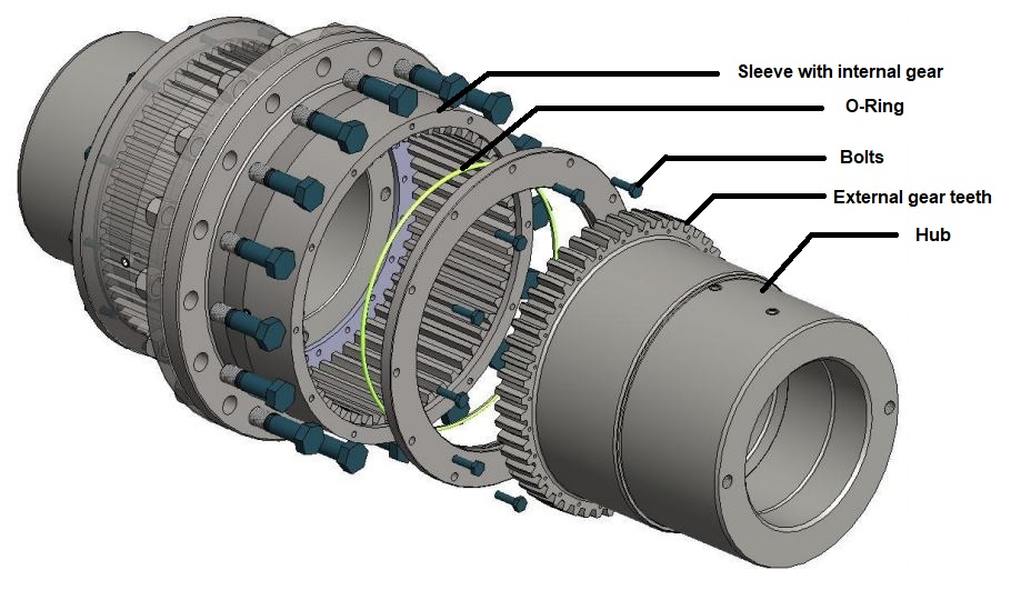 Parts of gear coupling