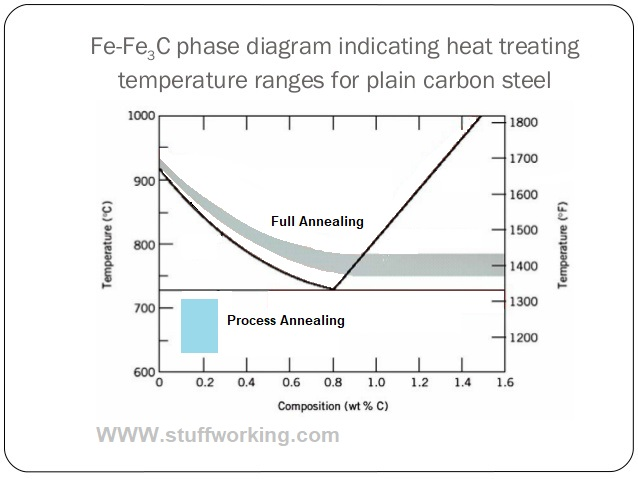 Full annealing and process annealing on iron carbon diagram.