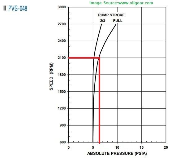 PVG-048 oilgear pump