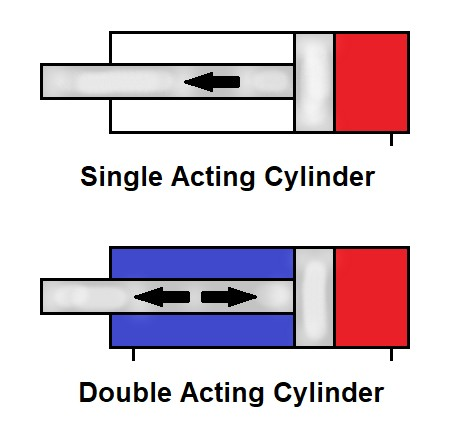 Type of actuator