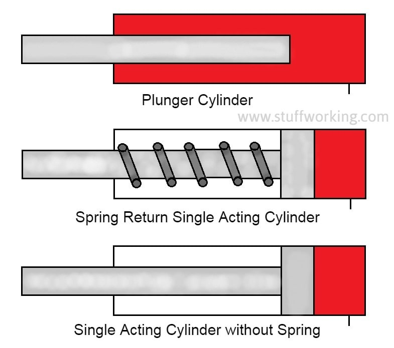 Types of Single acting cylinder or actuator