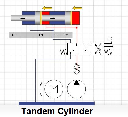 function of Tandem Cylinder
