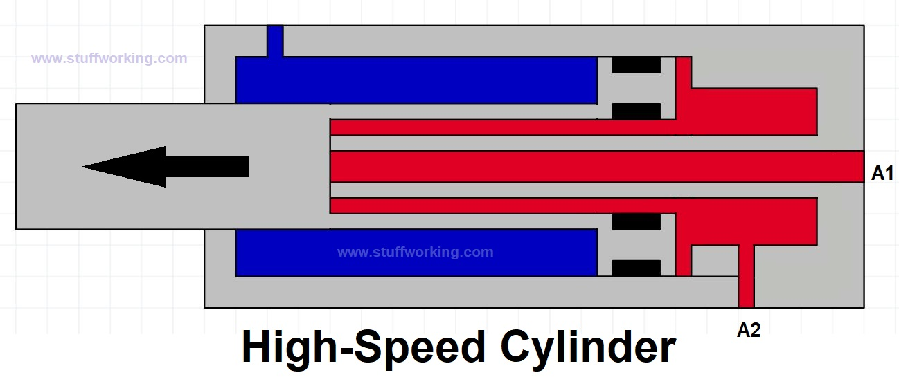 high-speed cylinder